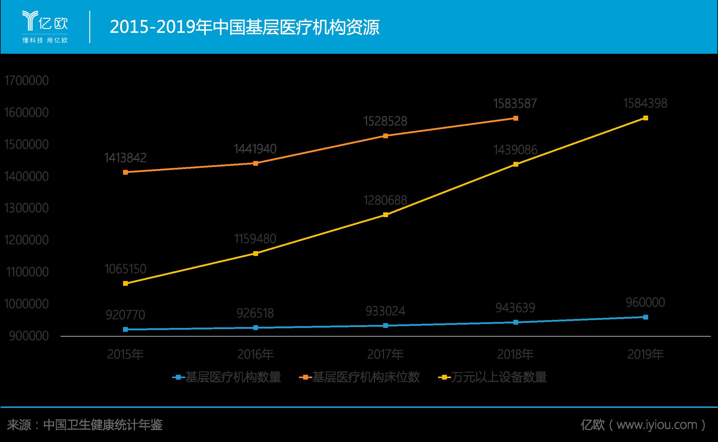 2015-2019年中国下层医疗机构资源