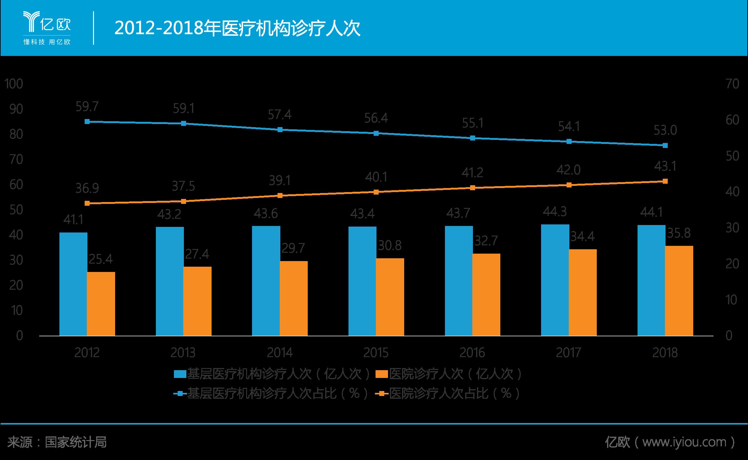 2012-2018年医疗机构诊疗人次