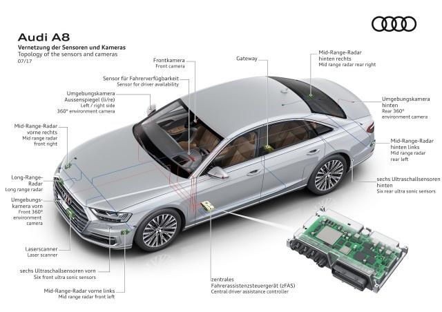 2017 年奥迪发布的 L3级自动驾驶