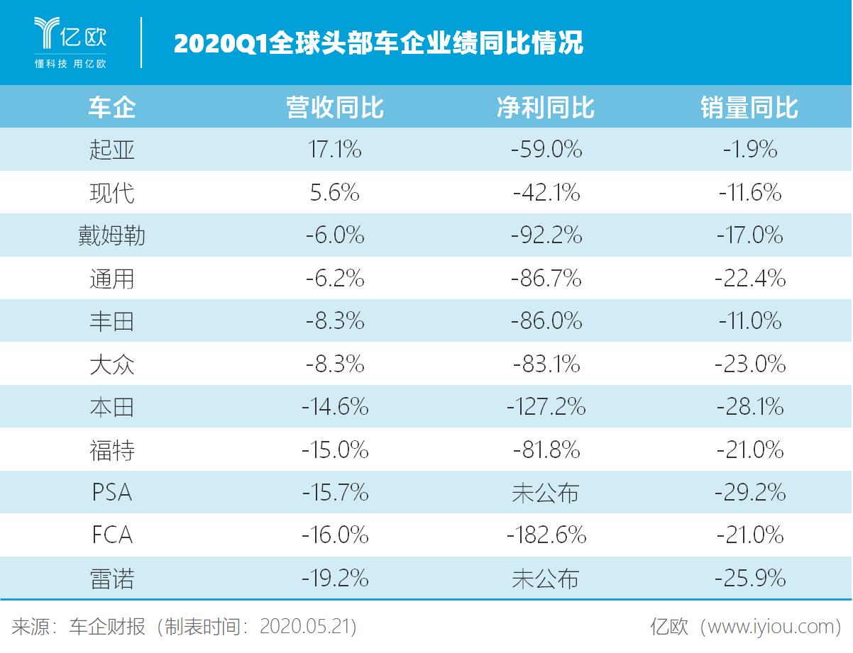 2020Q1全球车企业绩
