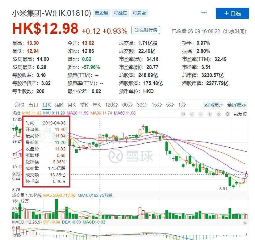 澎湃S1芯片发布后幼米股价