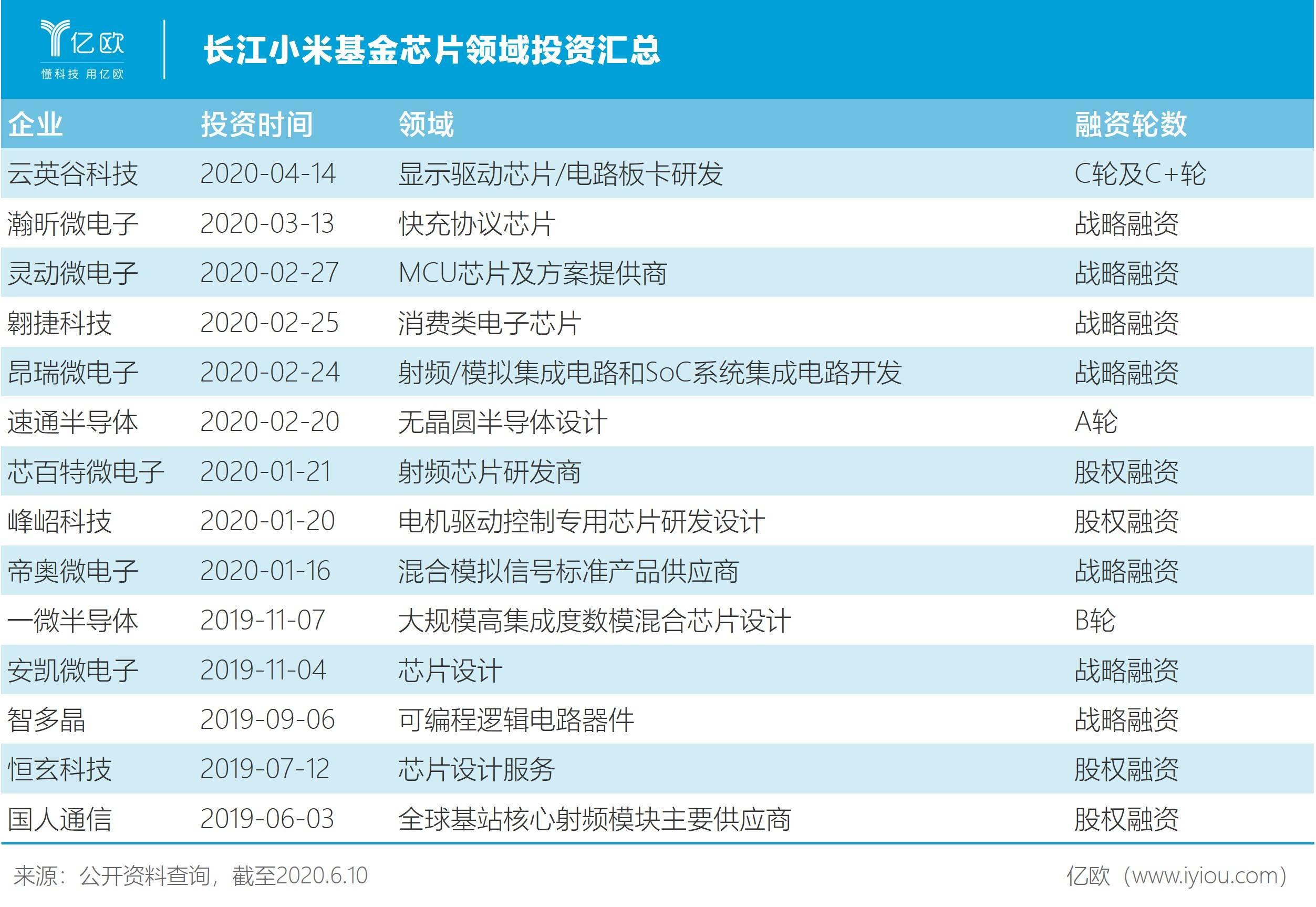 长江幼米基金芯片周围投资汇总