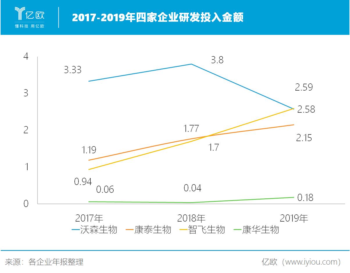 2017-2019年四家企业研发投入金额