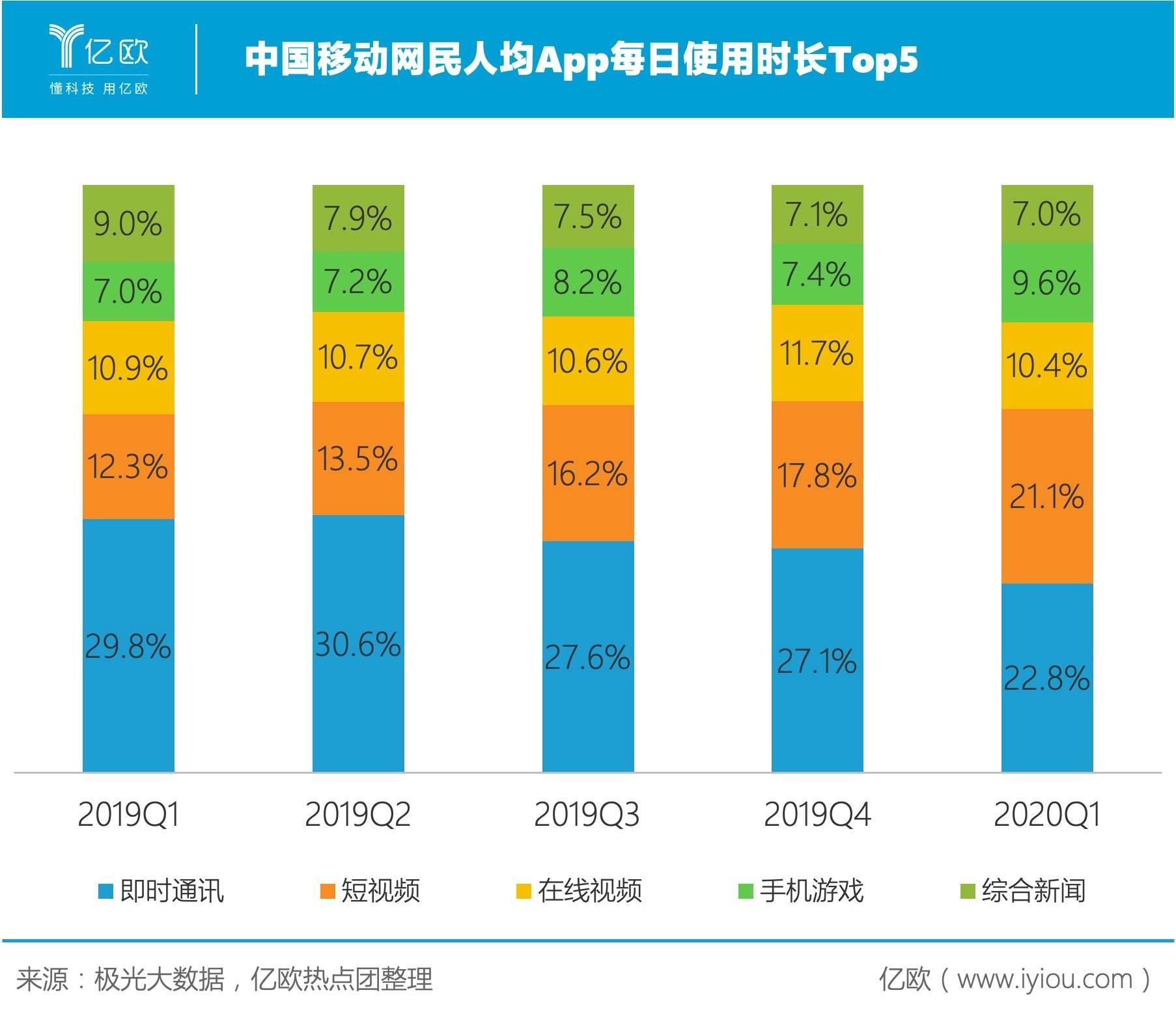 中国移动网民人均App每日使用时长Top 5