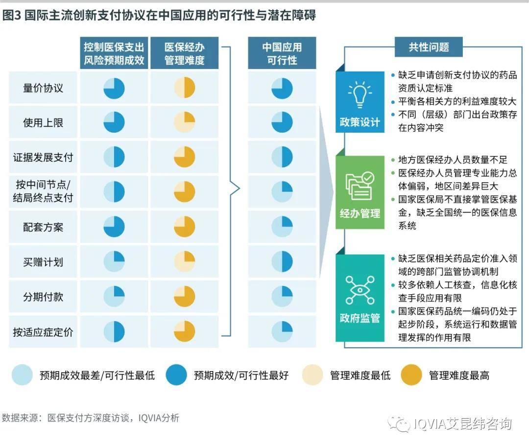 国际主流创新支付协议在中国应用的可行性与潜在障碍