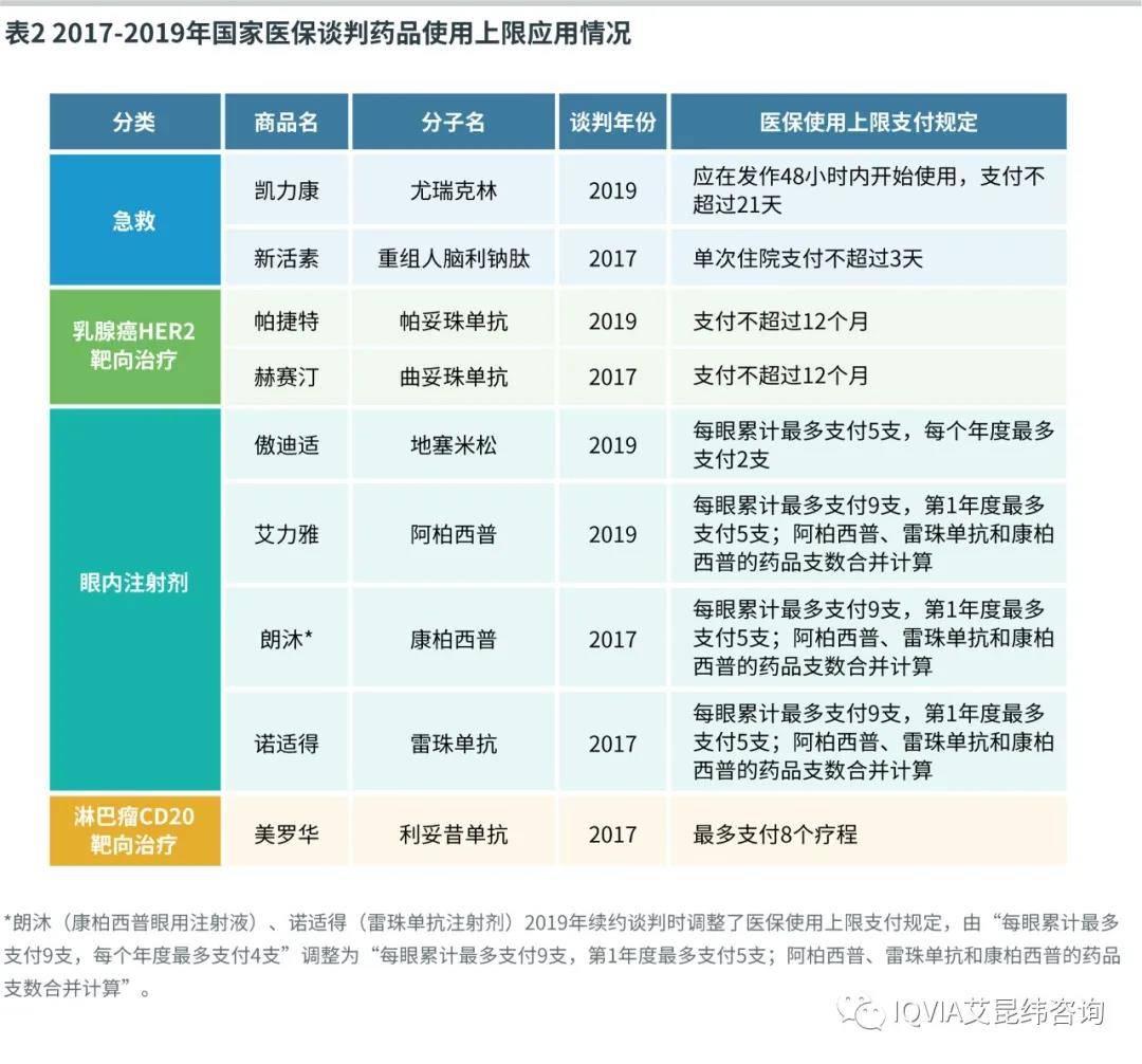 2017-2019年国家医保谈判药品使用上限应用情况