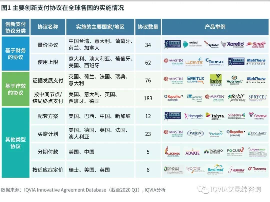 主要创新支付协议在全球各国的实施情况
