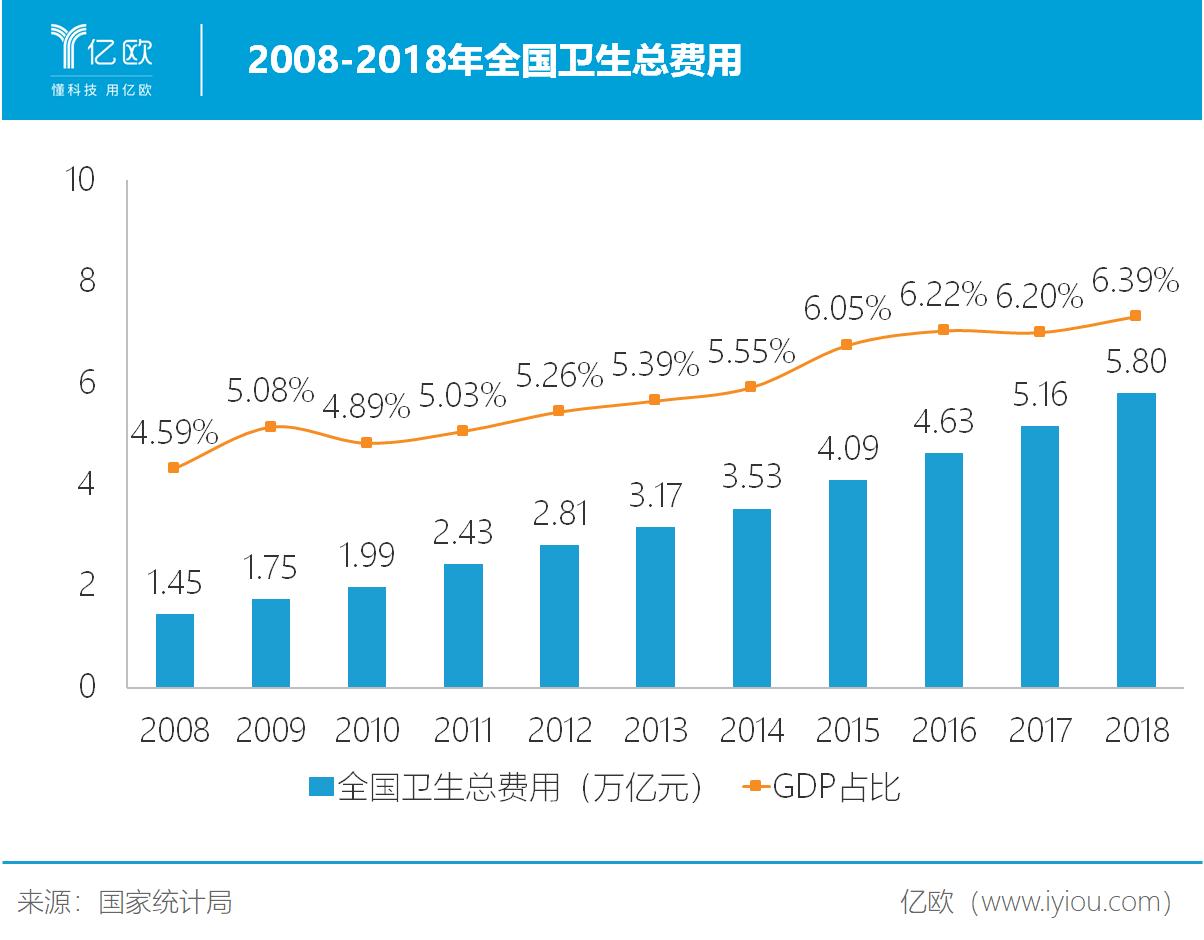 2008-2018年全国卫生总费用