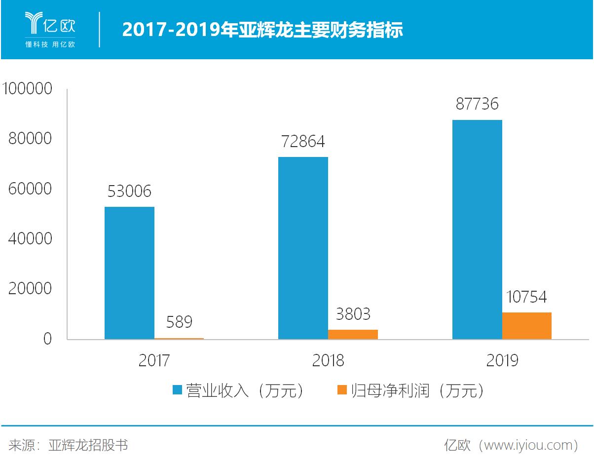 2017-2019年亚辉龙主要财务指标