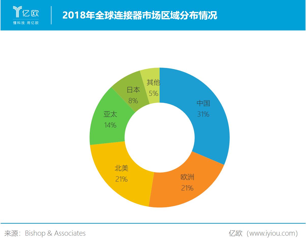 2018年全球连接器市场区域分布情况