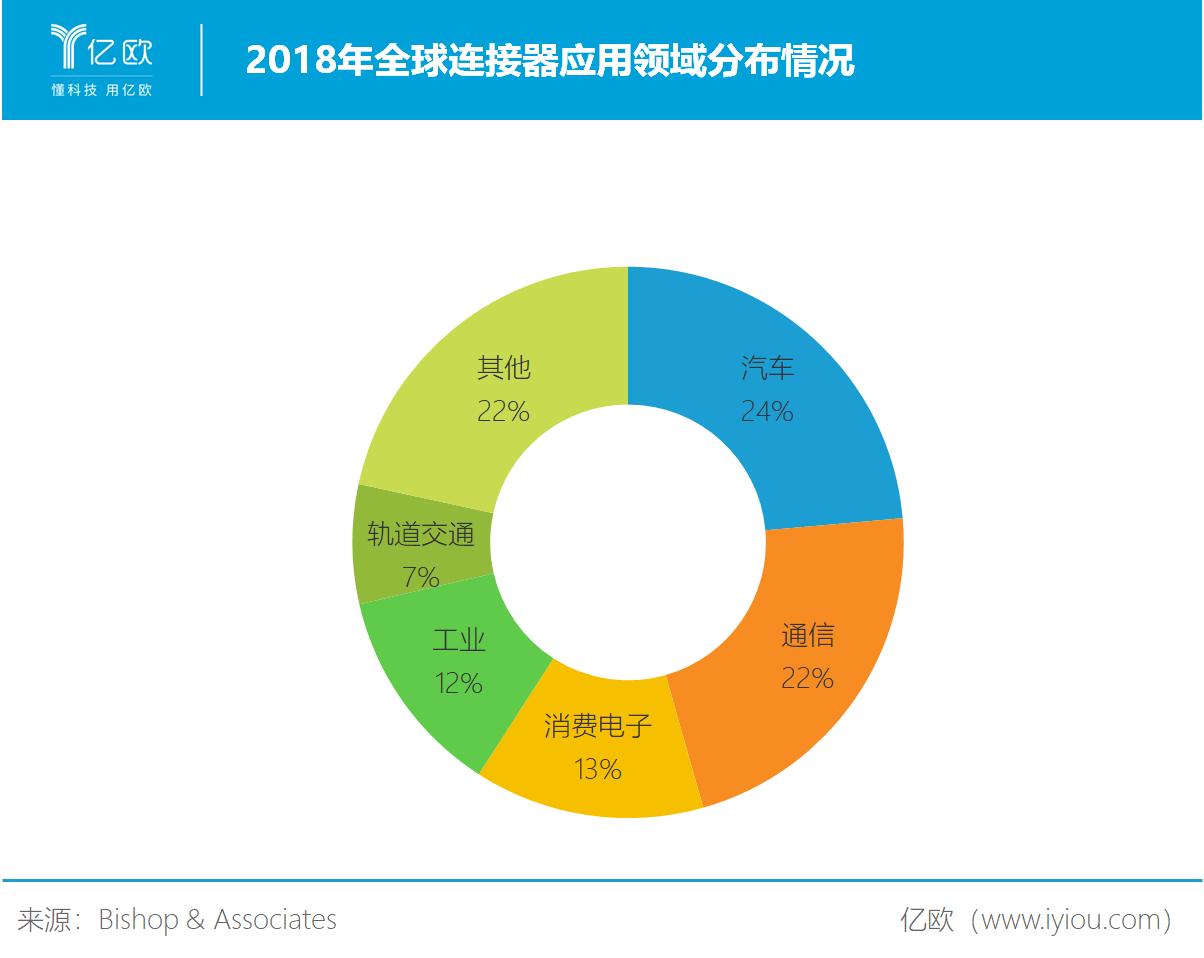 2018年全球连接器应用领域分布情况