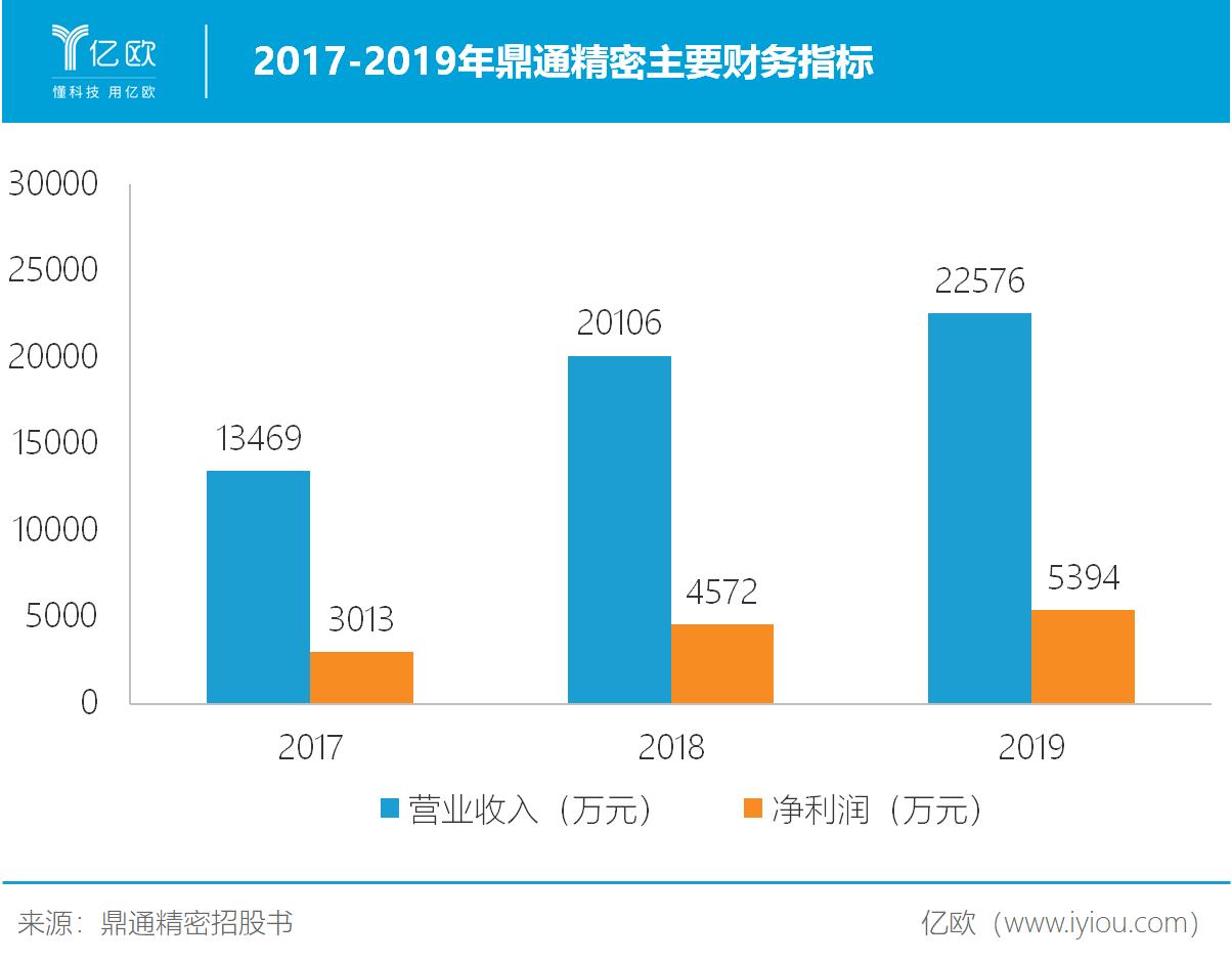 2017-2019年鼎通精密主要财务指标