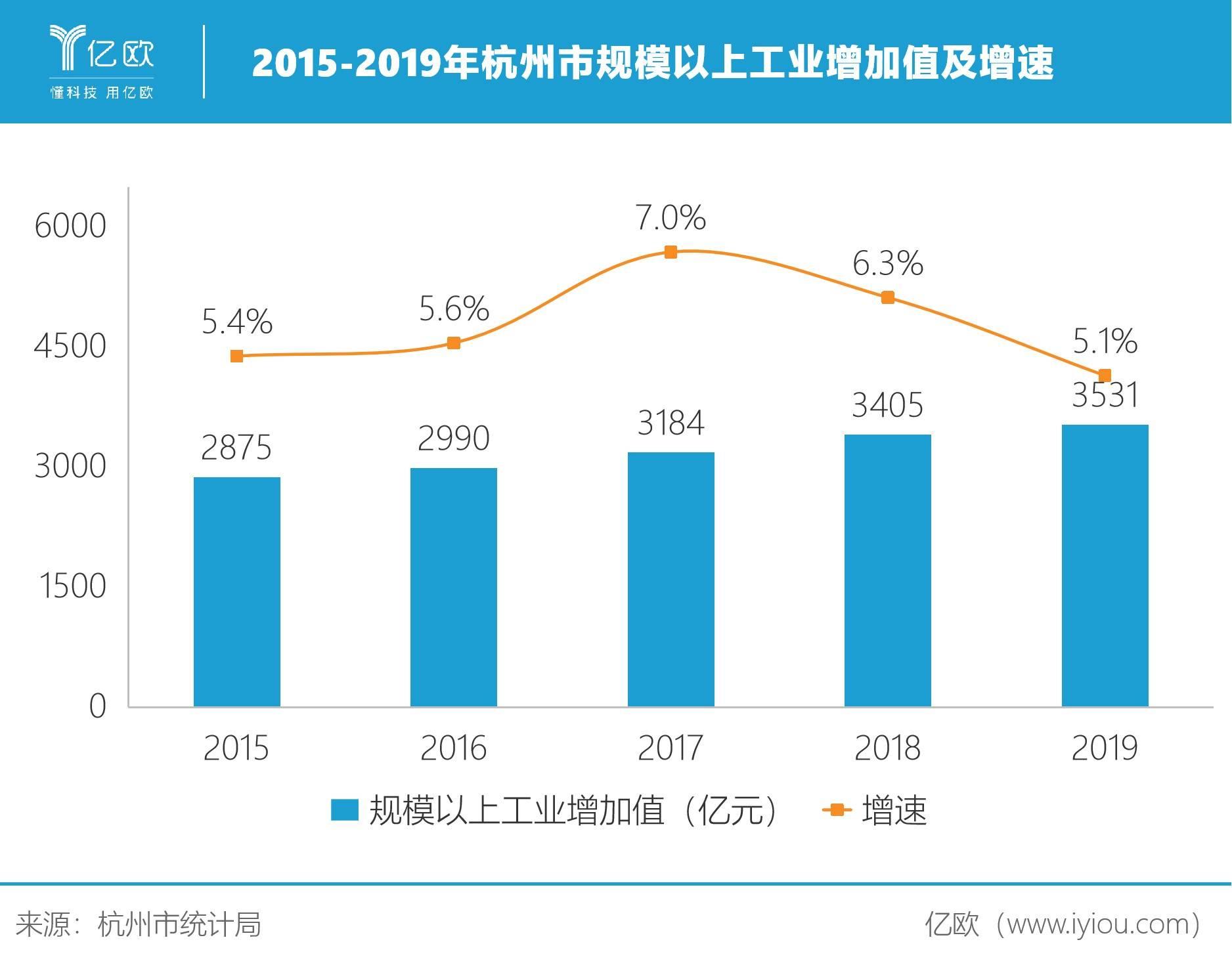 2015-2019年杭州市规模以上工业增加值及增速