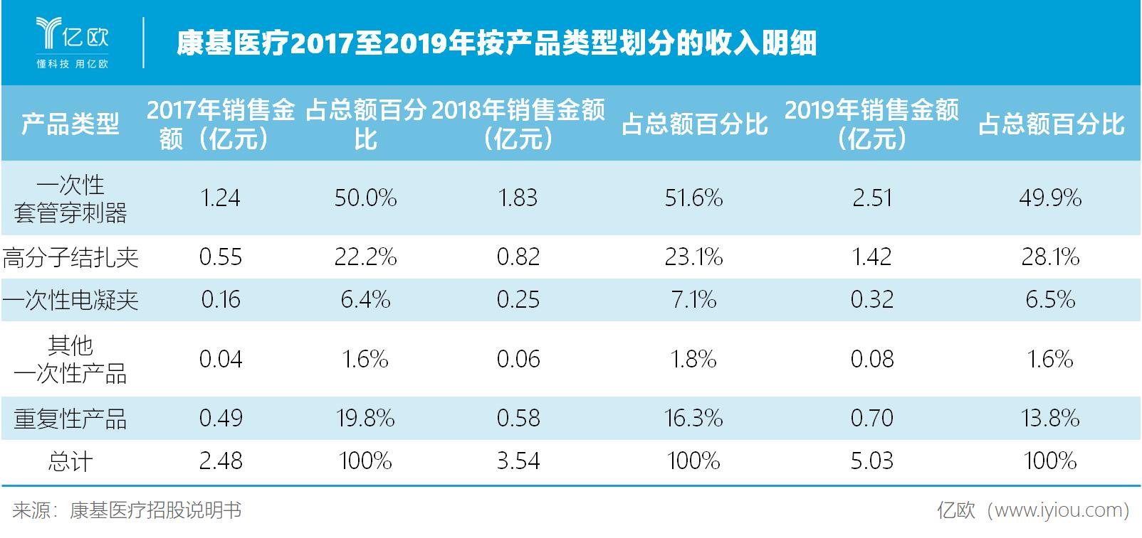 康基医疗2017至2019年按产品类型划分的收入明细