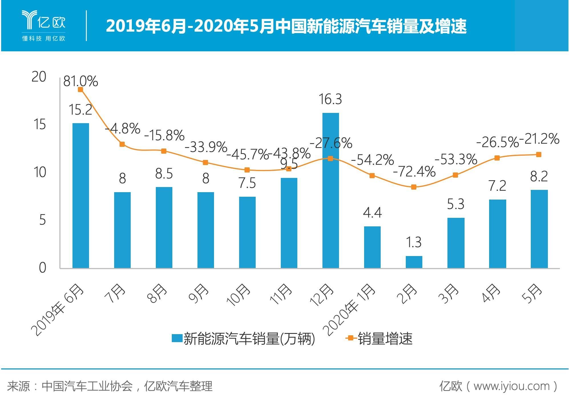 2019年6月-2020年5月新能源汽车销量