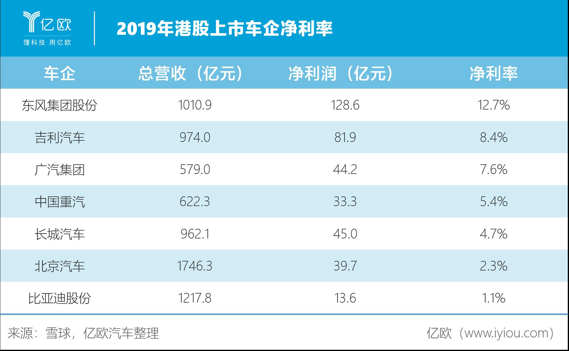 2019年港股上市车企净利率