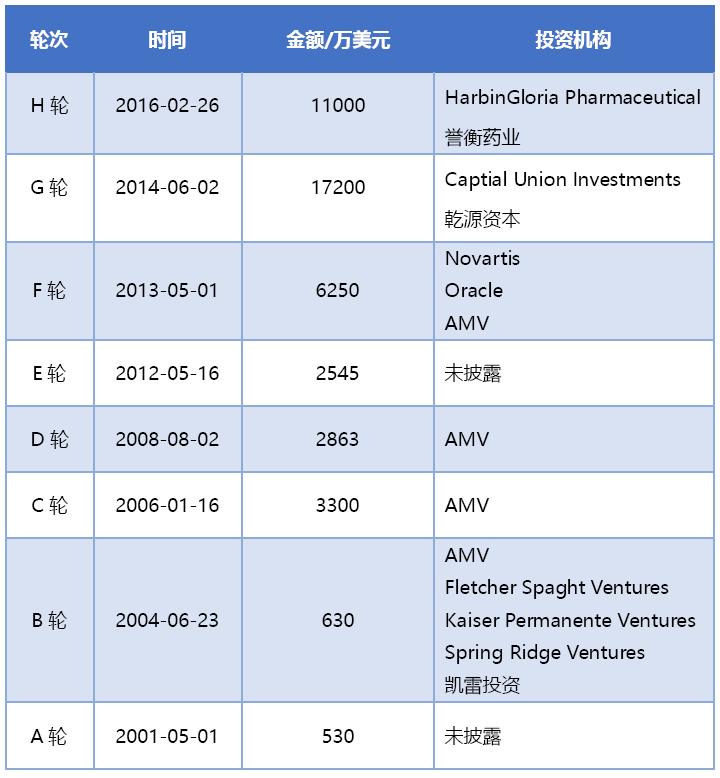 来源:医药魔方InvestGo
