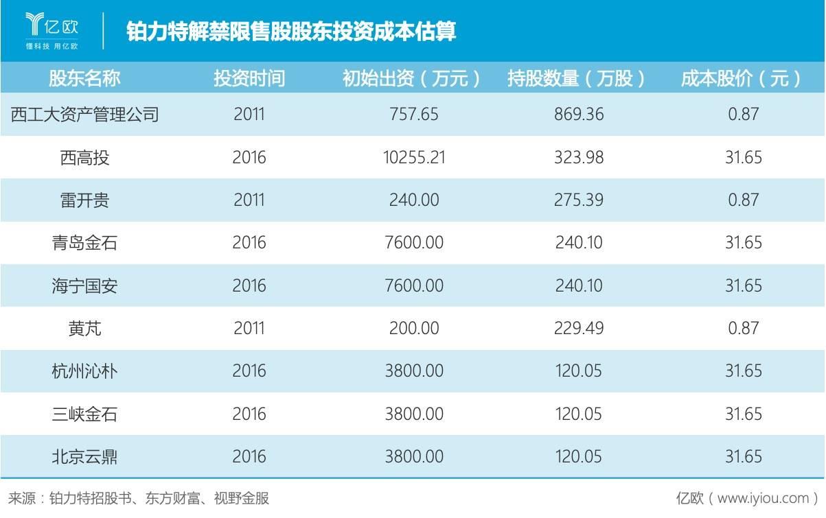 铂力特解禁限售股股东投资成本估吴昊动用了自己算