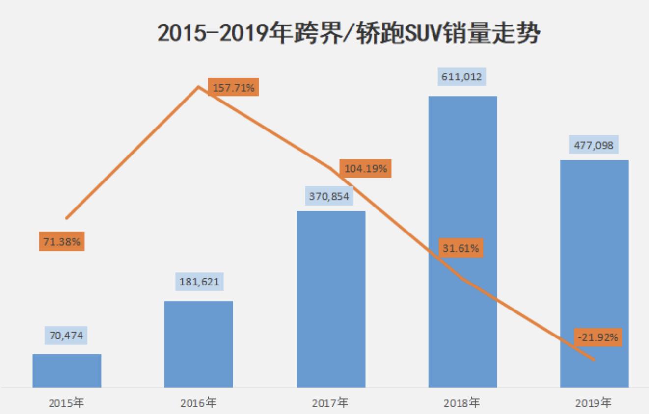 2015-2019年跨界/轿跑SUV销量走势
