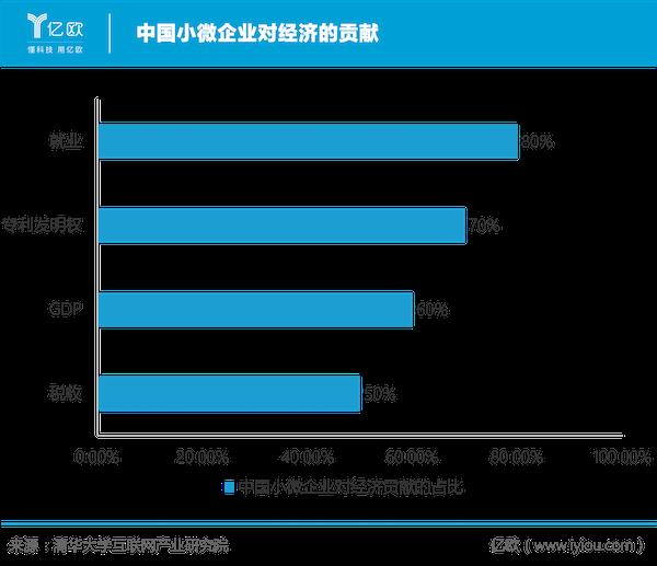 中国幼微企业对经济的贡献.png.png