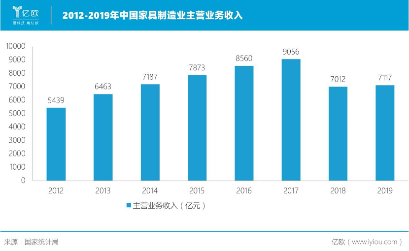 历年中国家具制造业主营业务收入