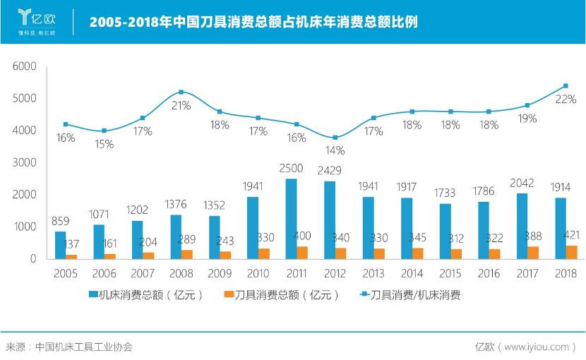 历年中国刀具消费总额占机床年消费总额比例