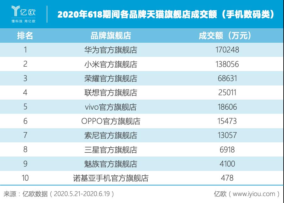 亿欧数据:2020年618期间各品牌天猫旗舰店成交额(手机数码类)