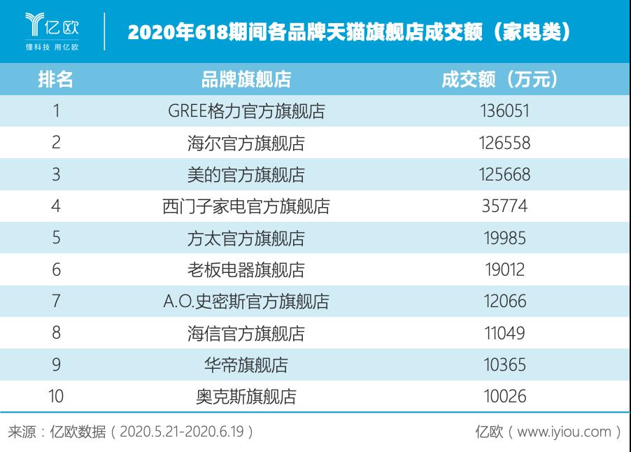 亿欧数据:2020年618期间各品牌天猫旗舰店成交额(家电类)