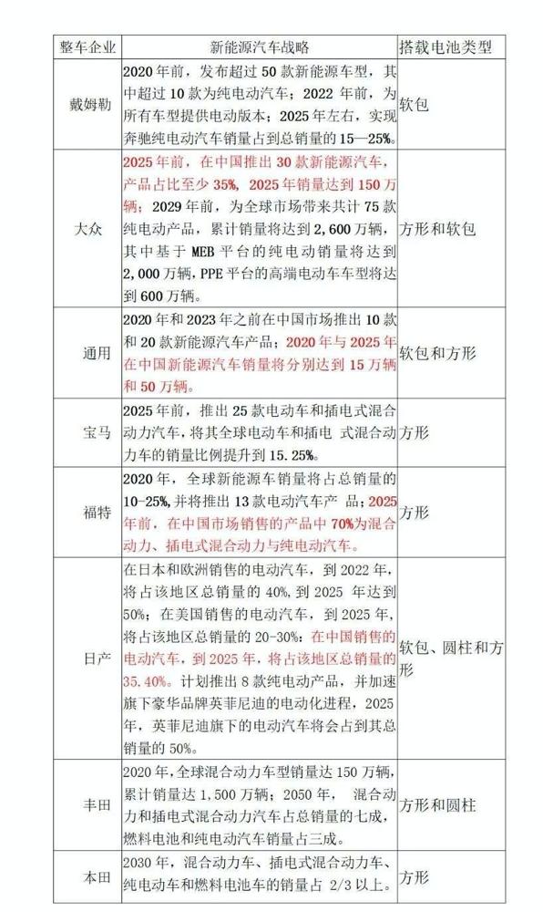 资料来源:《中国传统燃油汽车退出时间表研究》和公开资料整理