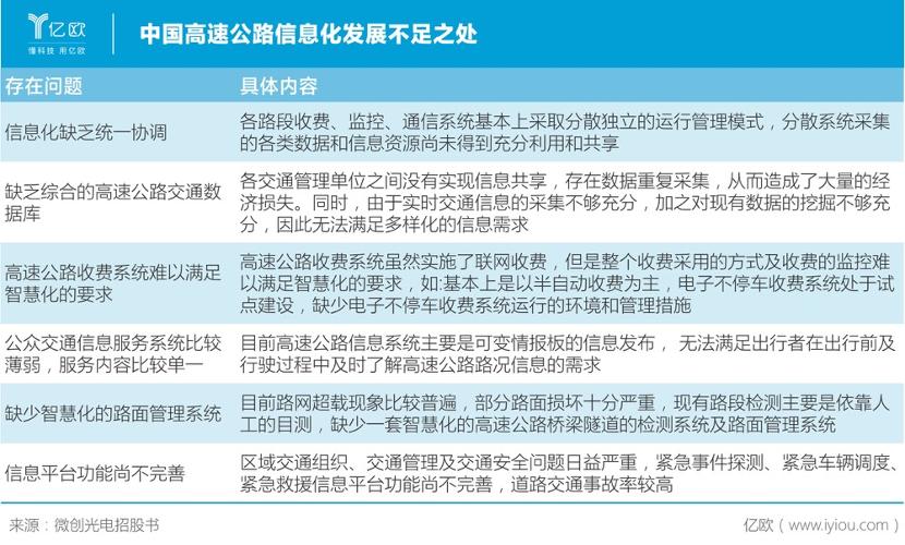 中国高速公路信息化不足之处