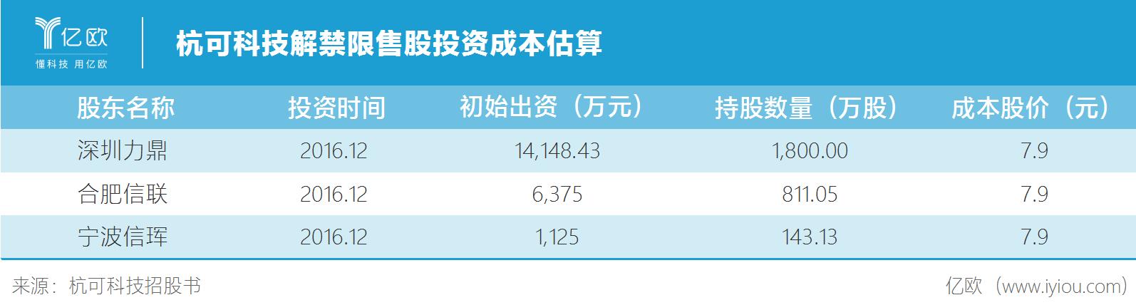 杭可科技解禁限售股投資成本估算杭可科技解禁限售股投資成本估算.png