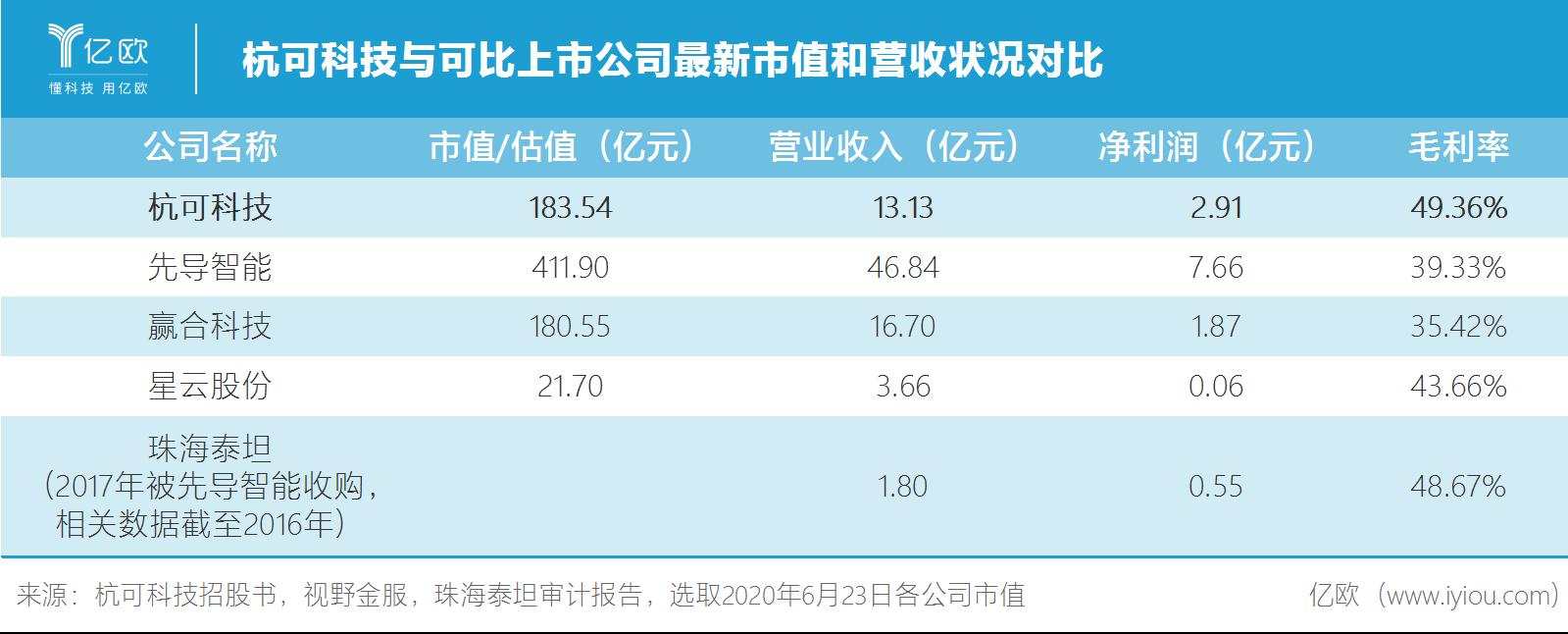 杭可科技與可比上市公司最新市值和營收狀況對比.png