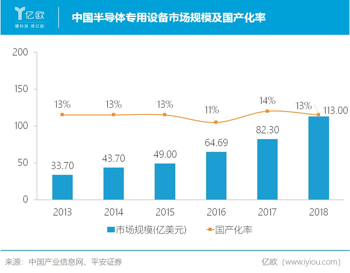 半导体设备国产化率.png.png