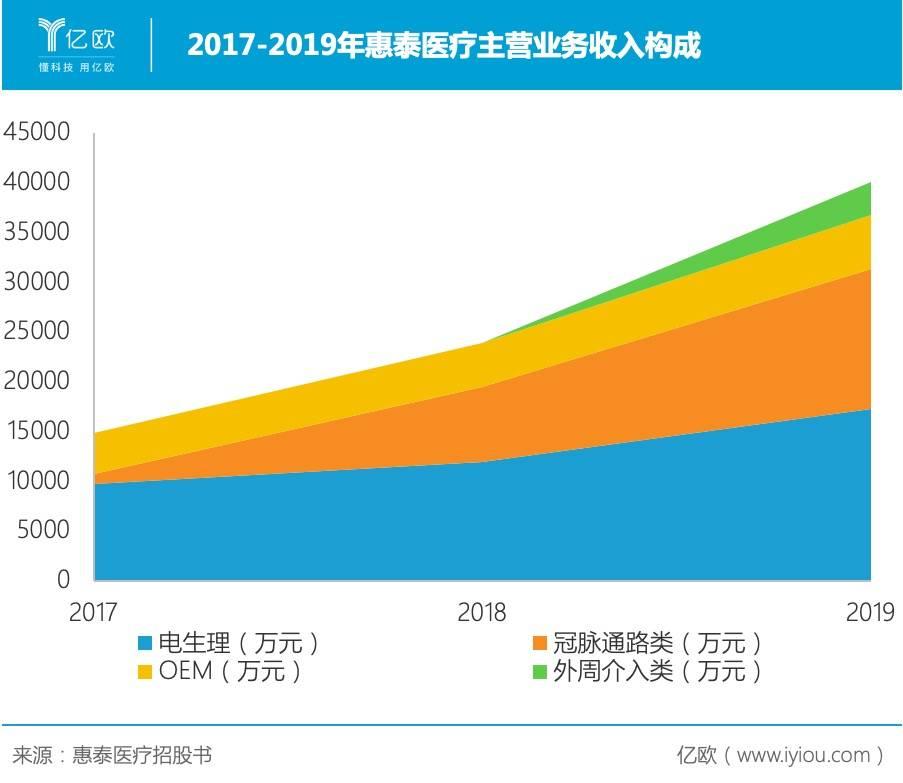 2017-2019年惠泰医疗主营业务收入构成