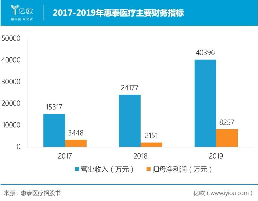 2017-2019年惠泰医疗主要财务指标