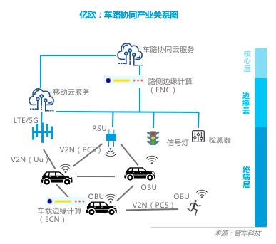 车路协同产业生态