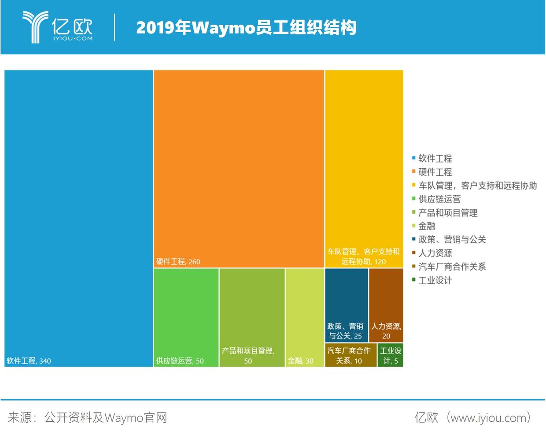 2019年Waymo员工布局结构