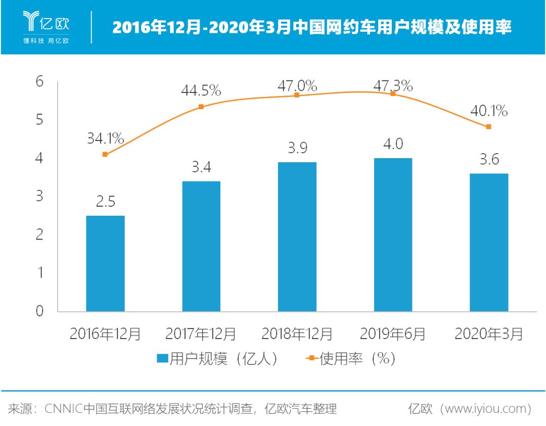2016年12月-2020年3月中国网约车用户规模及使用率