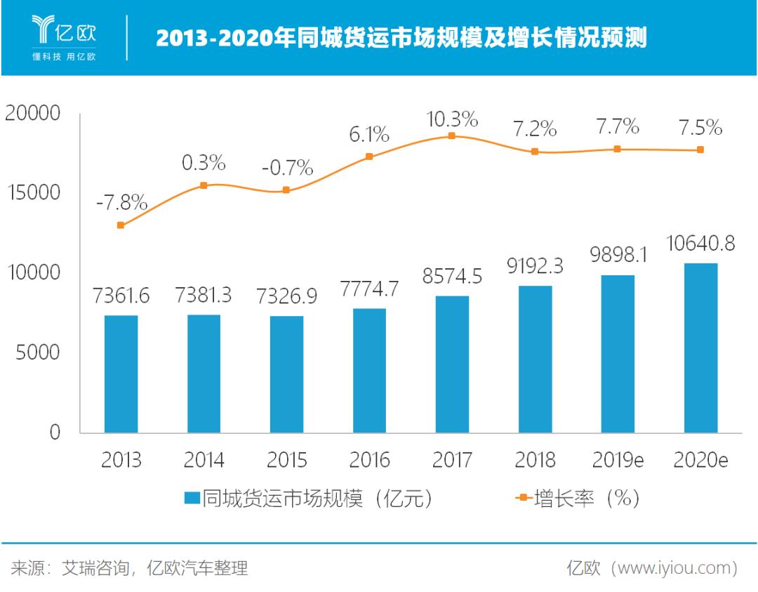 2013-2020年同城货运市场规模及增长情况预测