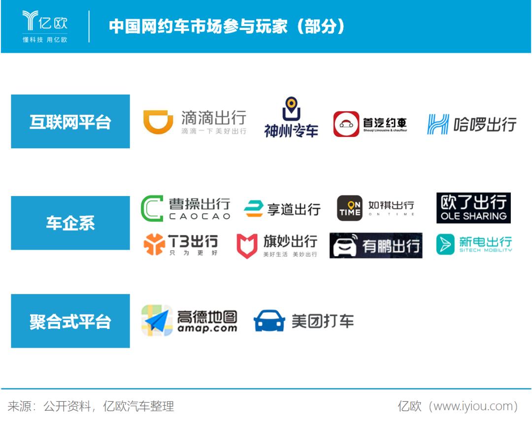 中国网约车市场参与玩家(部分)