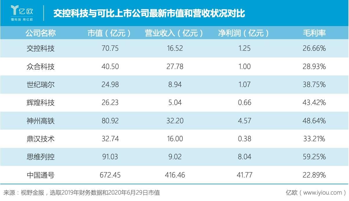交控科技与可比上市公司最新市值和营收状况对比.jpeg.jpeg