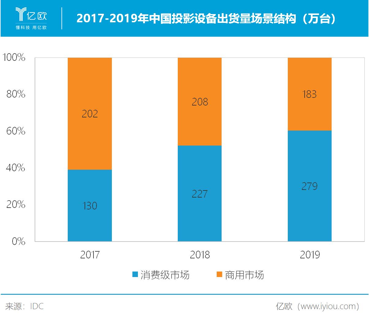 2017-2019年中国投影设备出货量场景结构