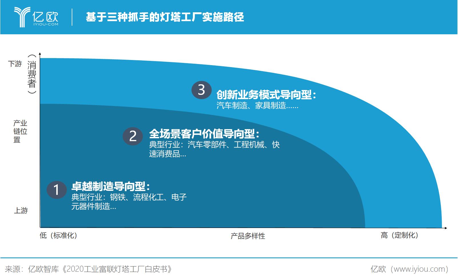 亿欧智库:灯塔工厂实施路径