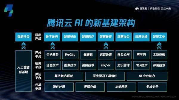腾讯云AI的新基建架构.jpg.jpg