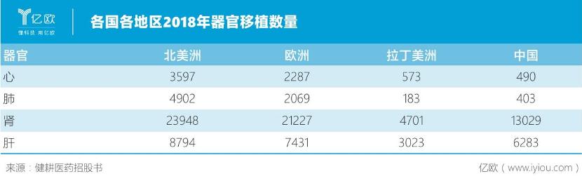 各国各地区2018年器官移植数量