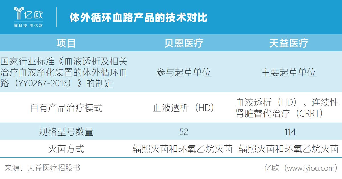 体外循环血路产品的技术对比.png