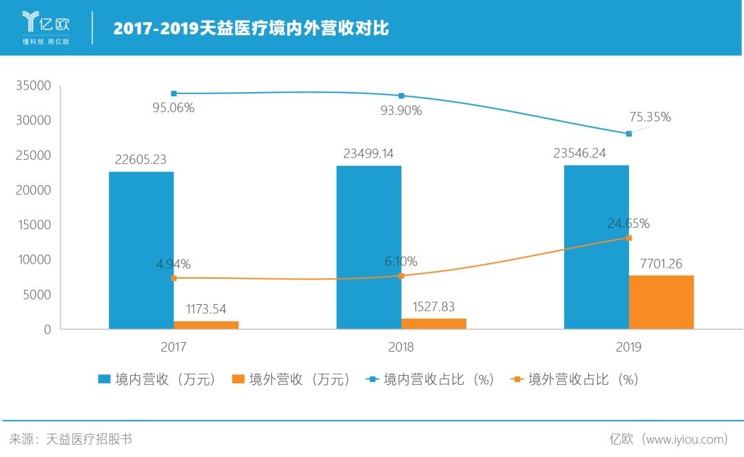 2017-2019天益医疗境内外营收对比.png