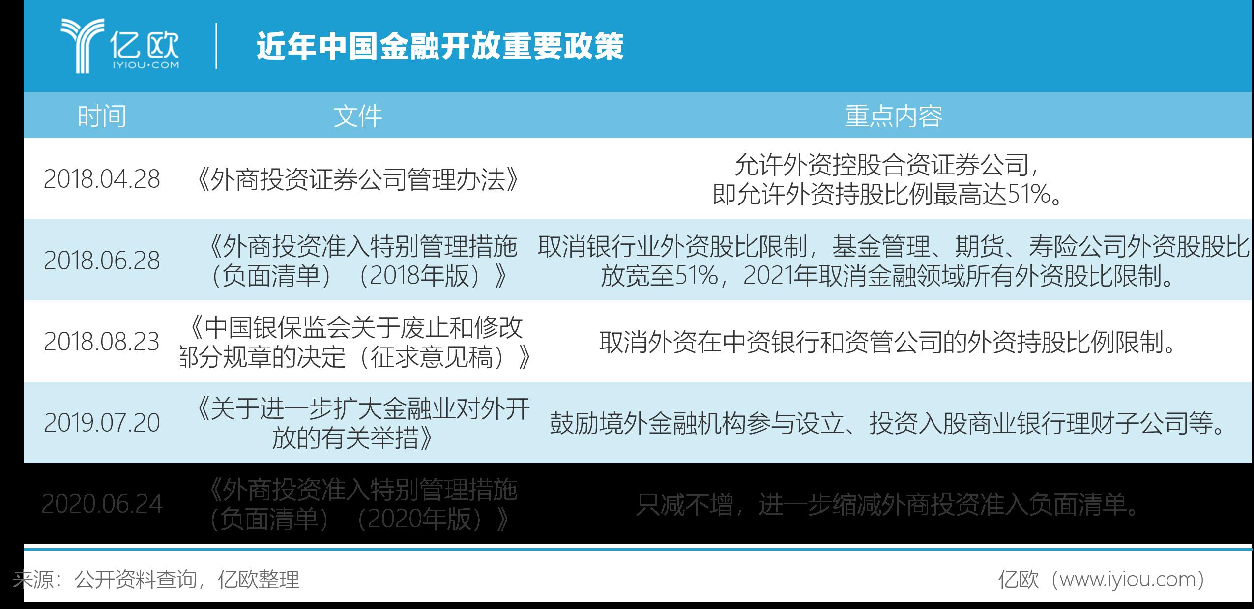 近年中国金融盛开主要政策