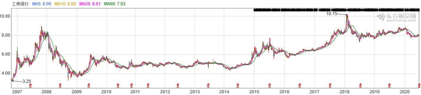 工商银走上市以来股价走势图