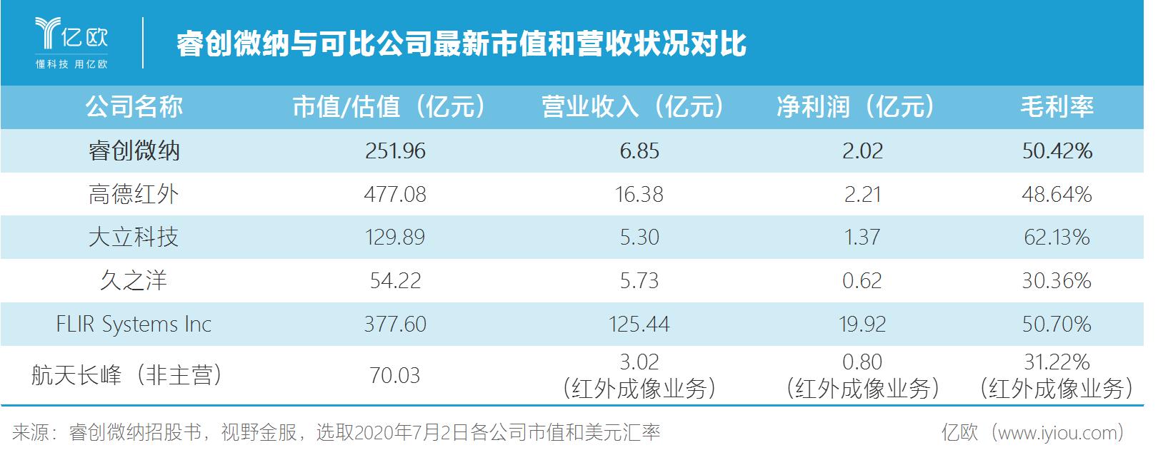 睿创微纳与可比公司最新市值和营收状况对比.png